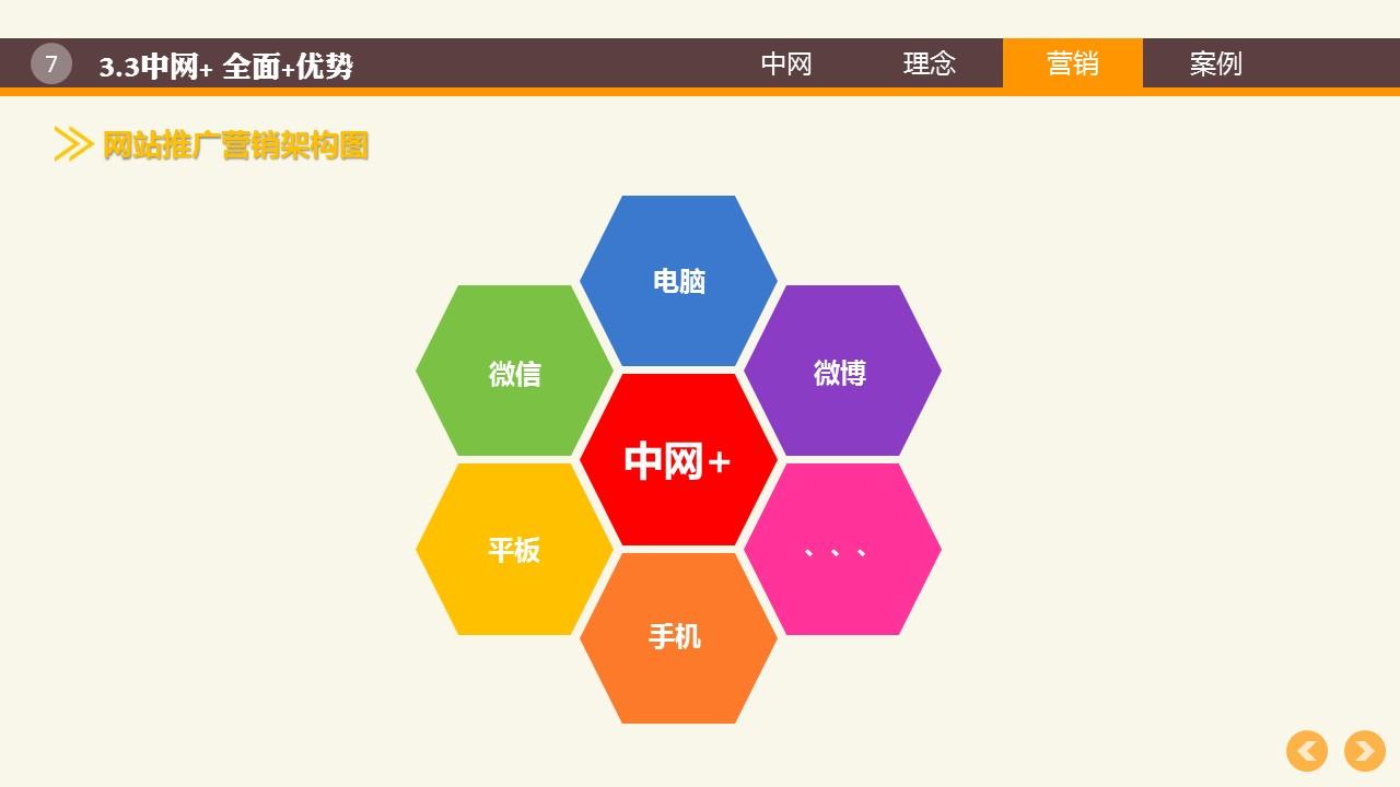 中网,项目互联网宣传基地!中网+ 品牌/营销/宣传方案!7