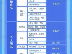 国家发改委推出:全国家庭应急物资储备建议清单